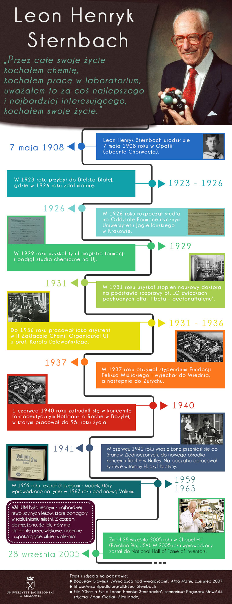 Leon Sternbach - infografika