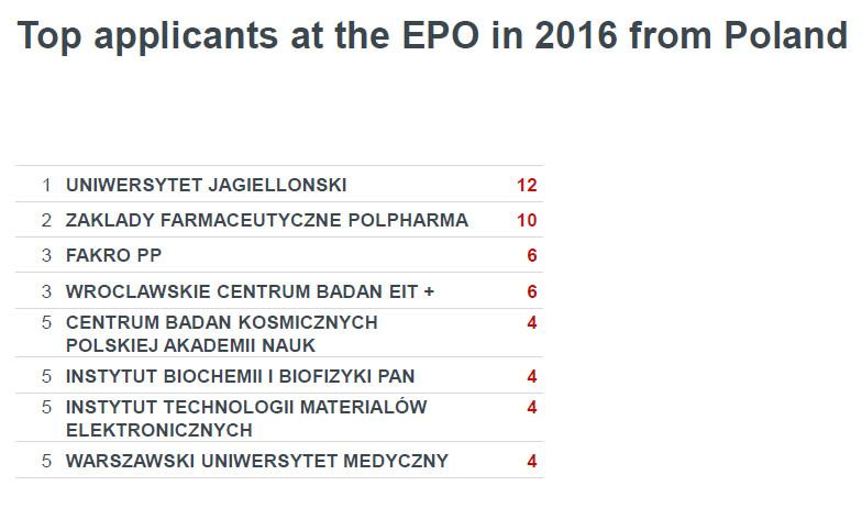 Lista top 10 zgłaszających do EPO z Polski UJ na pierwszym miejscu